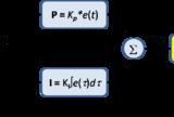 Understanding PID in 4Minutes