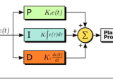 Classical Methods For Tuning PID